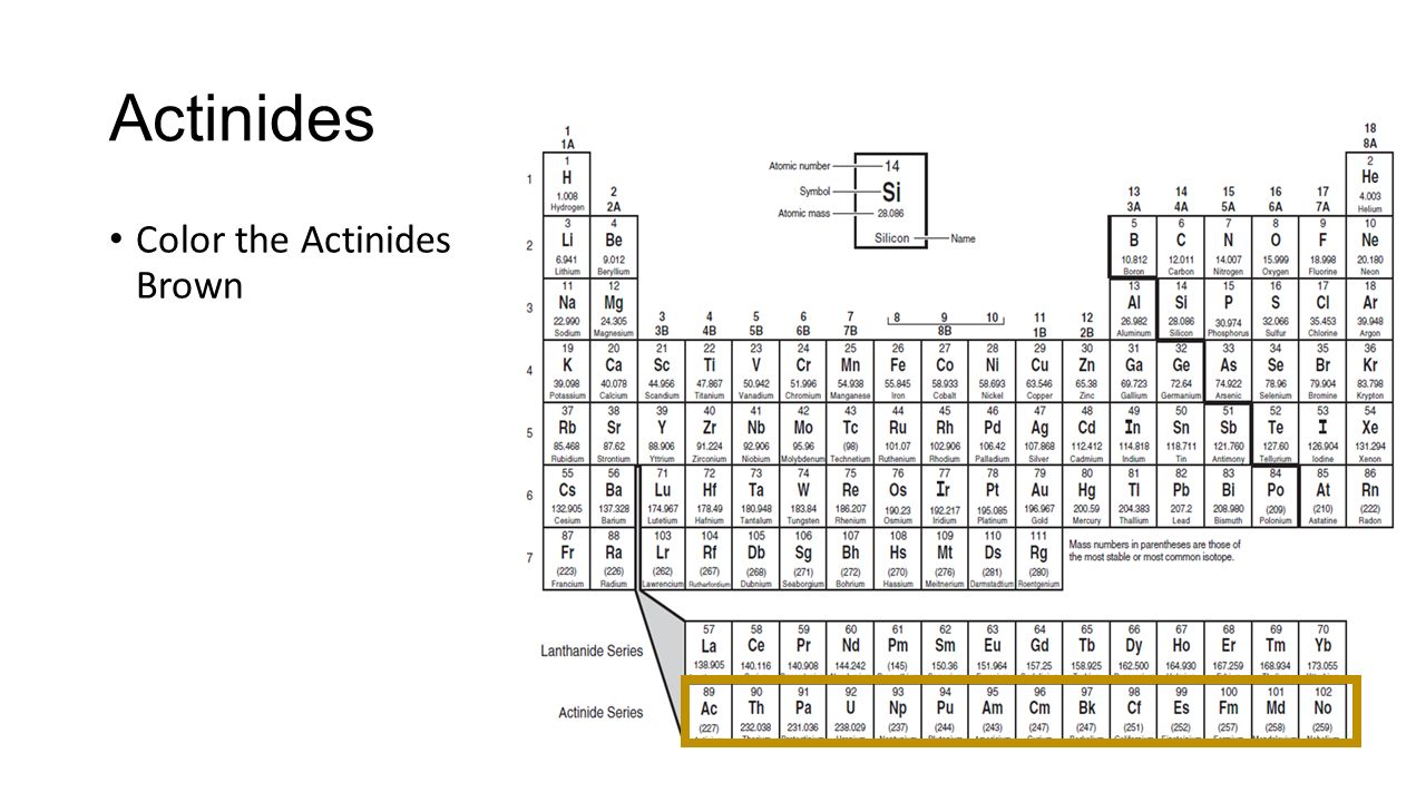 Lanthanides and actinides on the periodic table gallery periodic actinide series on periodic table gallery periodic table images lanthanide and actinide series periodic table gallery gamestrikefo Choice Image