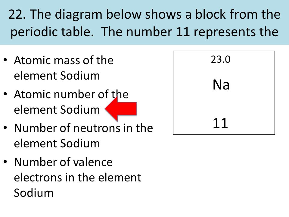 Common assessment 4 review ppt video online download the diagram below shows a block from the periodic table urtaz Images