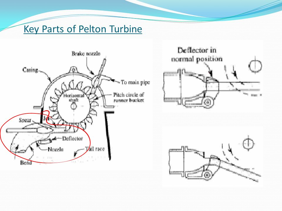 pelton turbine presentation 1 lecture 5: hydraulic systems pelton turbine: presentation pelton turbine:  modeling 2 lecture 5: electromagnetic systems recalls electric oscillator.
