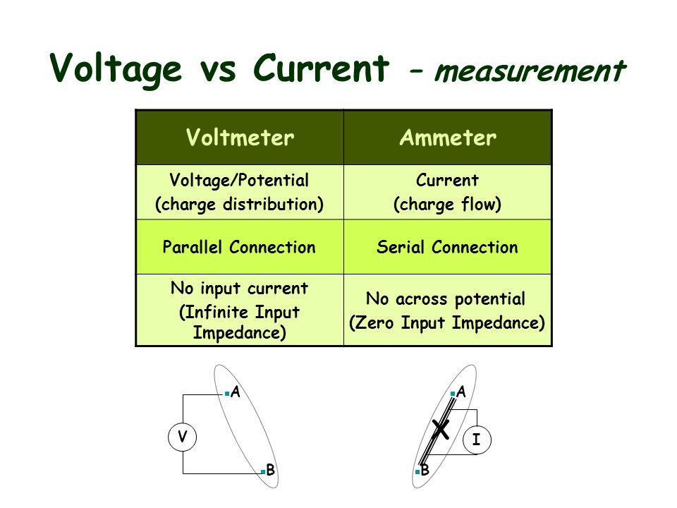 Ammeter Vs Voltmeter : Chapter bioinstrumentation ppt video online download
