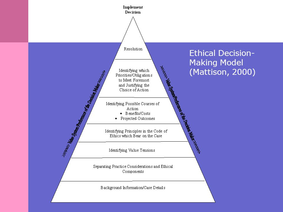 how do your individual ethics influence your decision making How do your individual ethics affect your professional decision making.