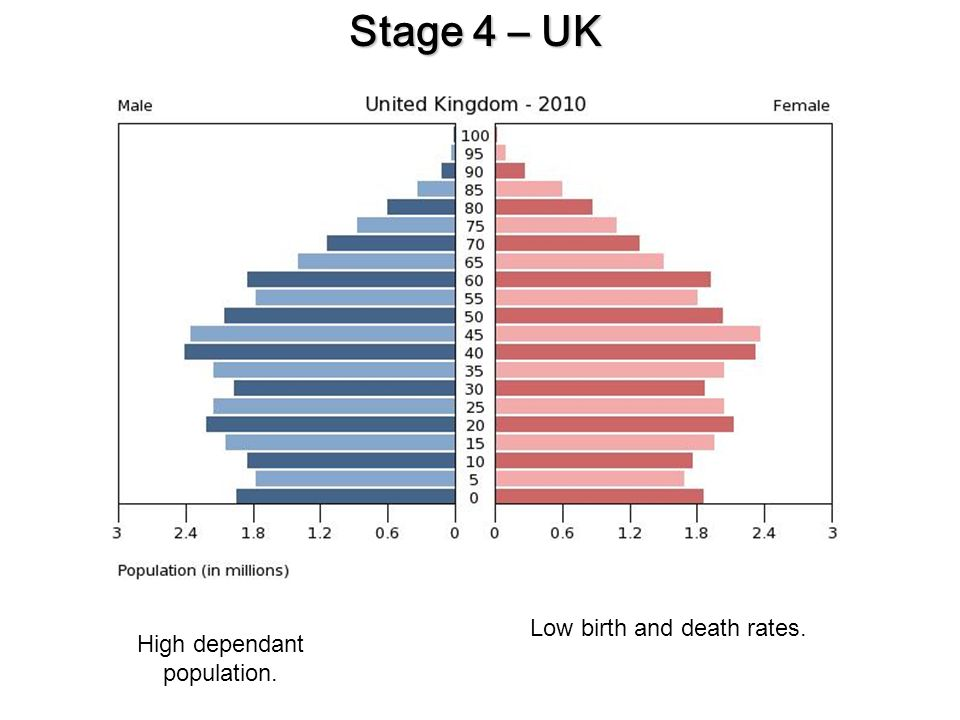 how to avoid population death rates
