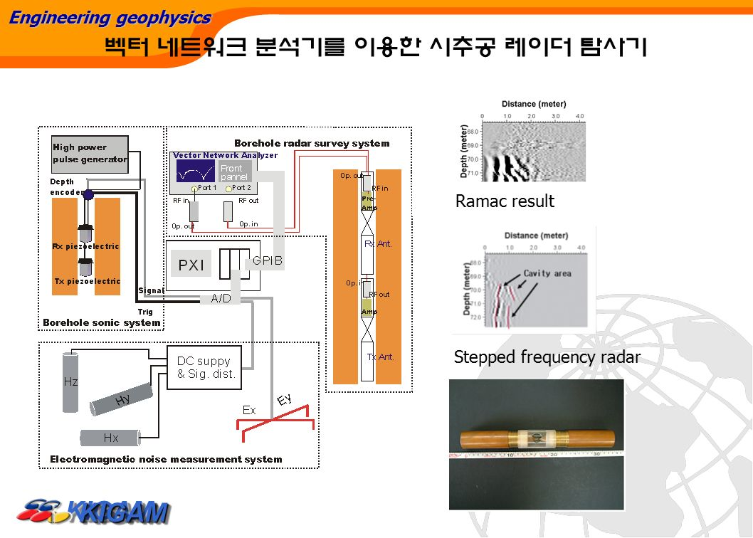 Step Frequency Radar Network Analyzer : 지반변형 모니터링을 위한 ground based sar 개발 조성준 이훈열 성낙훈