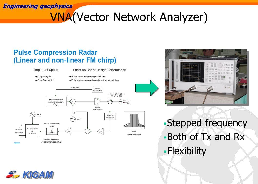Network Analyzer Testing Radar Gun : 지반변형 모니터링을 위한 ground based sar 개발 조성준 이훈열 성낙훈