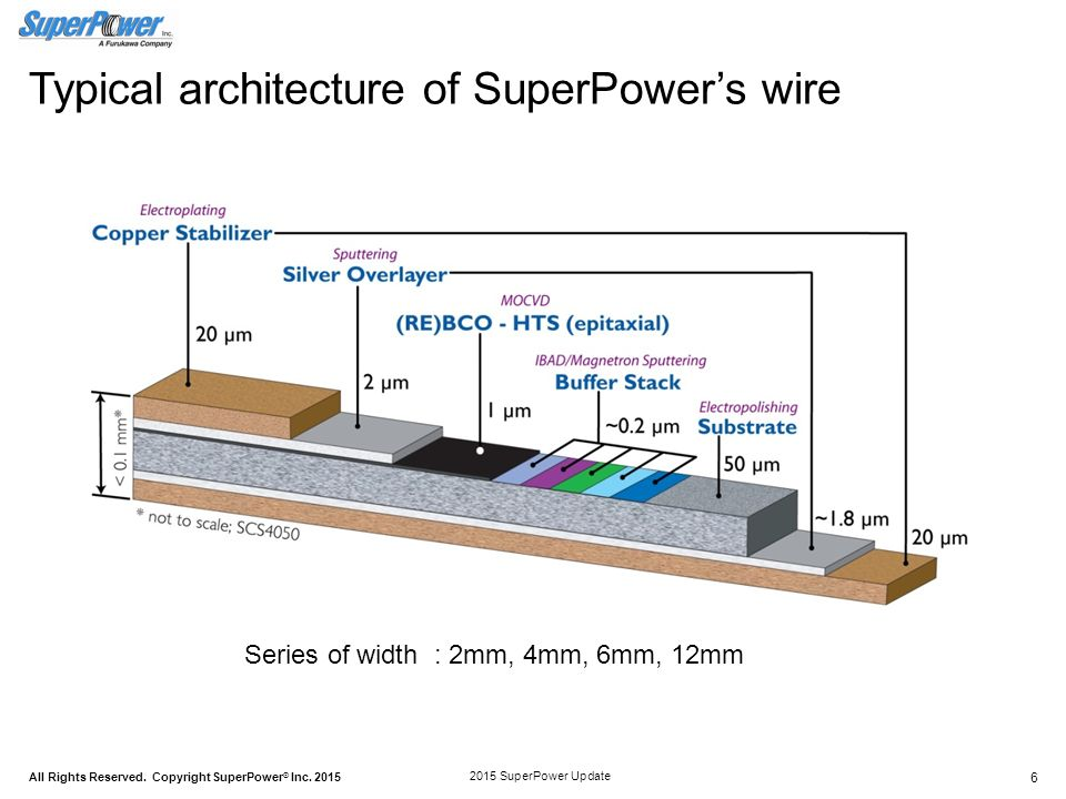 Typical+architecture+of+SuperPower%E2%80%99s+wire 2015 technology and manufacturing innovations at superpower guilin  at crackthecode.co
