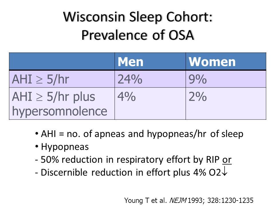 Wisconsin Sleep Cohort: Prevalence of OSA
