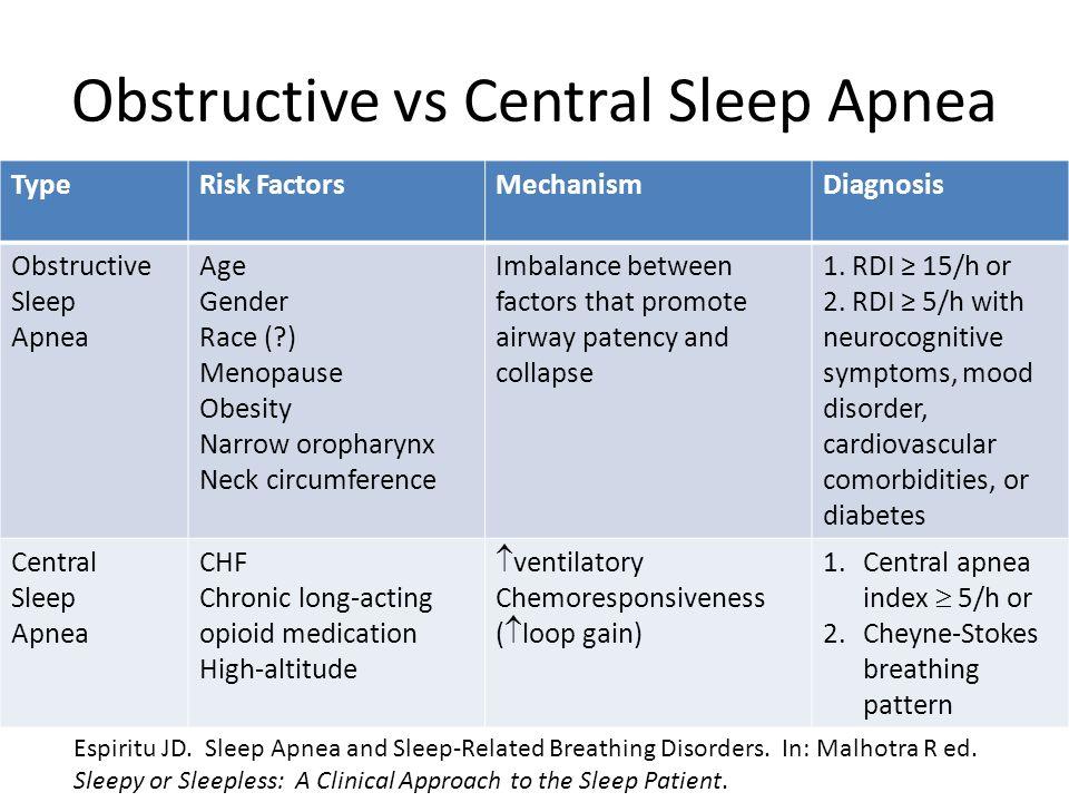 Obstructive vs Central Sleep Apnea