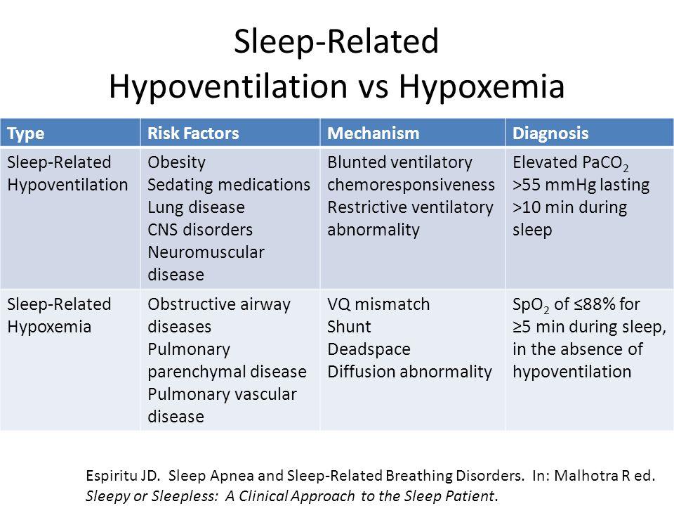 Sleep-Related Hypoventilation vs Hypoxemia