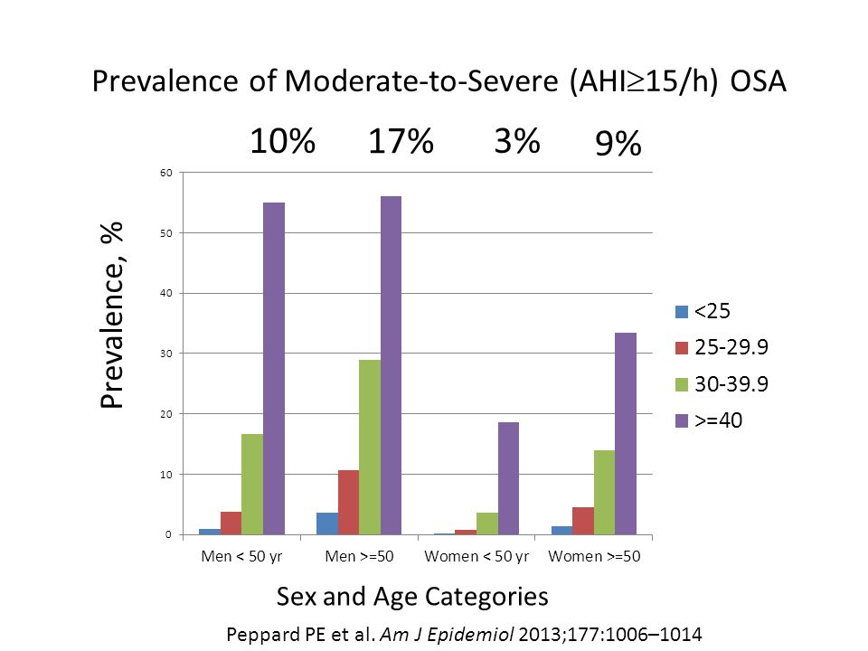 Prevalence of Moderate-to-Severe (AHI15/h) OSA