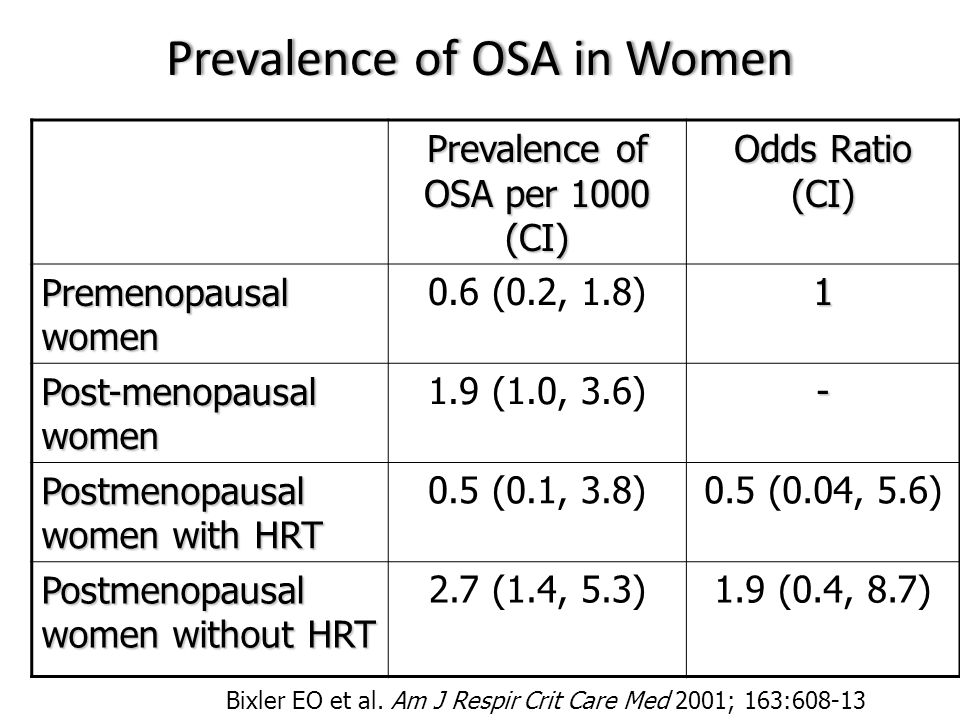 Prevalence of OSA in Women