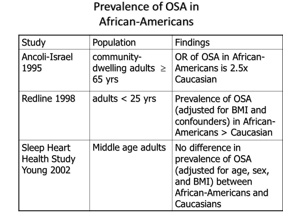 Prevalence of OSA in African-Americans
