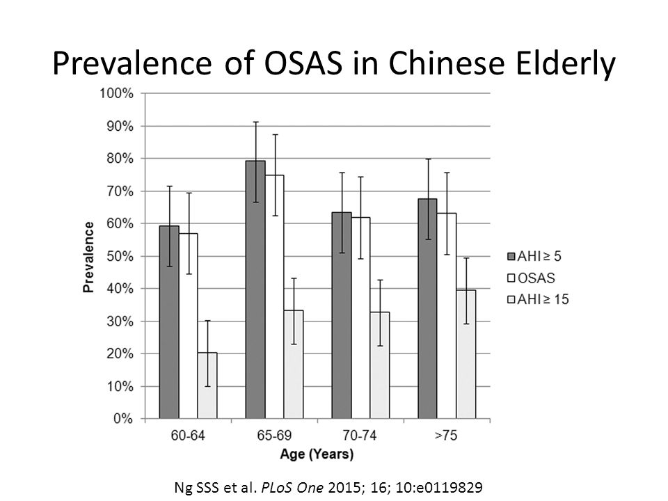 Prevalence of OSAS in Chinese Elderly