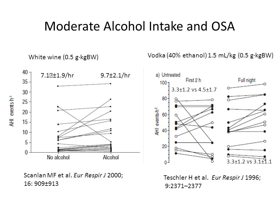 an analysis of the effects of alcohol on sleep This review provides a qualitative assessment of all known scientific studies on the impact of alcohol ingestion on nocturnal sleep in healthy volunteer's.
