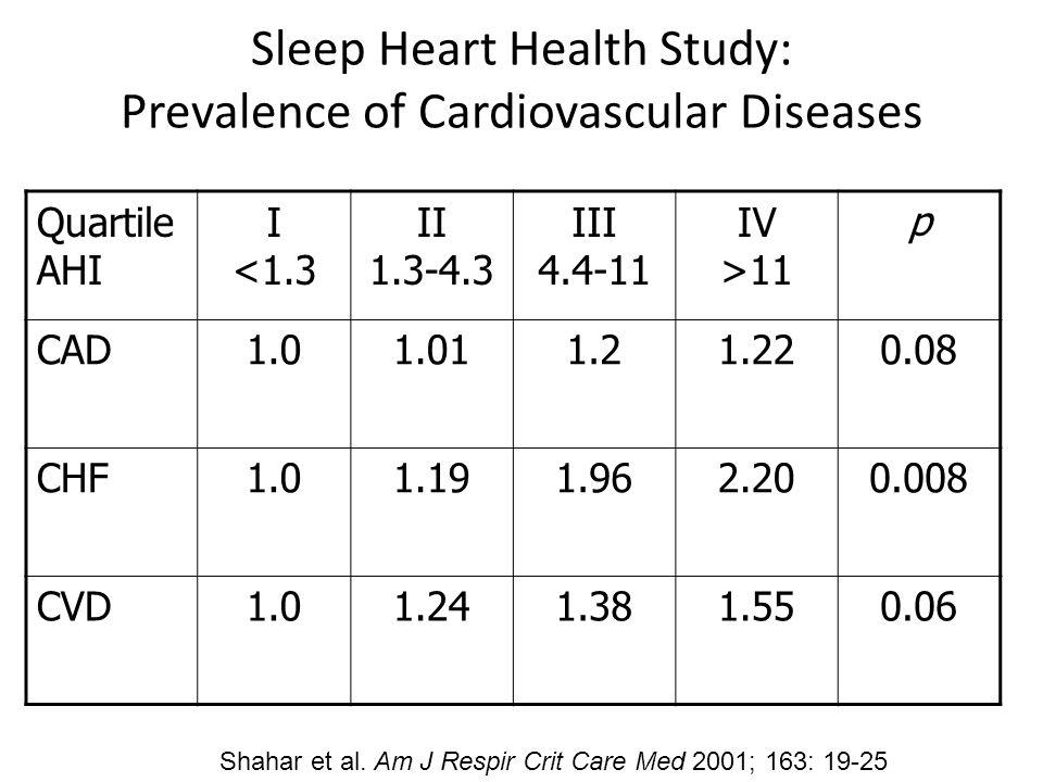 Sleep Heart Health Study: Prevalence of Cardiovascular Diseases