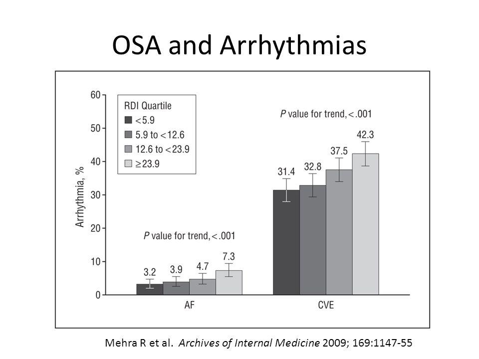 OSA and Arrhythmias Mehra R et al. Archives of Internal Medicine 2009; 169:1147-55
