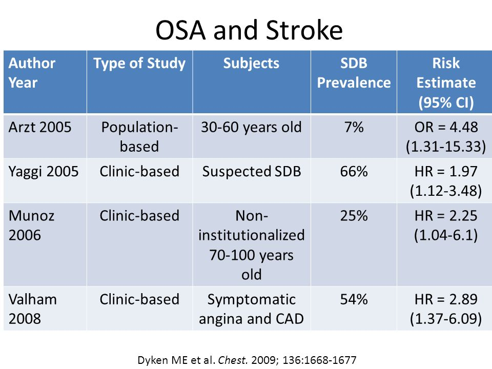 OSA and Stroke Author Year Type of Study Subjects SDB Prevalence