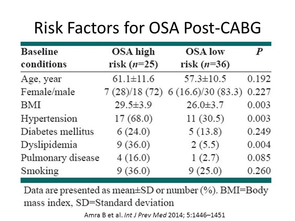 Risk Factors for OSA Post-CABG