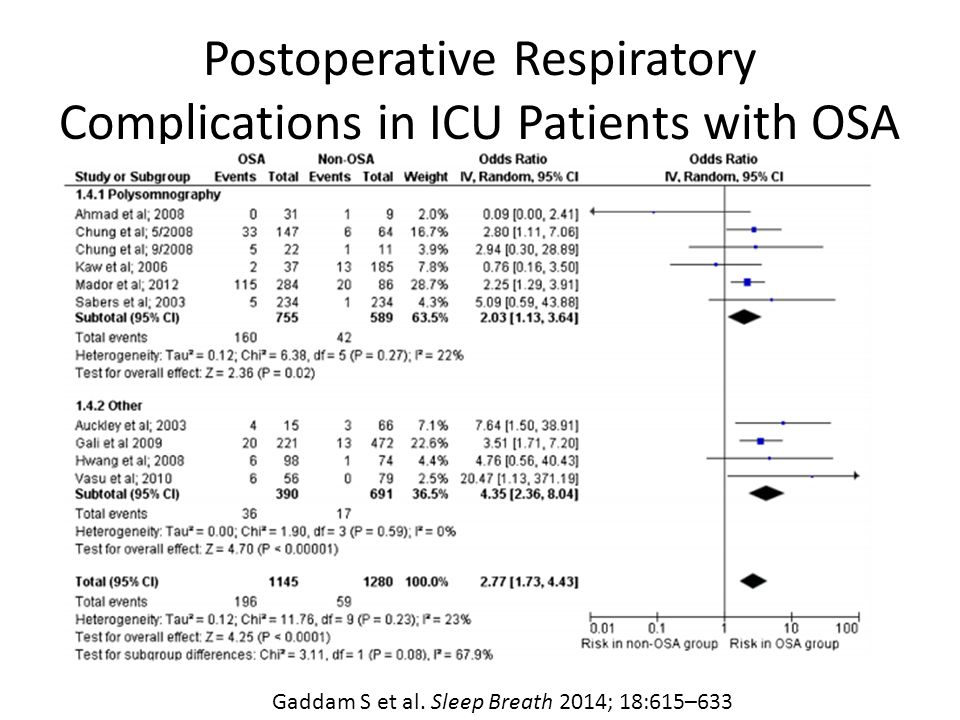 Postoperative Respiratory Complications in ICU Patients with OSA
