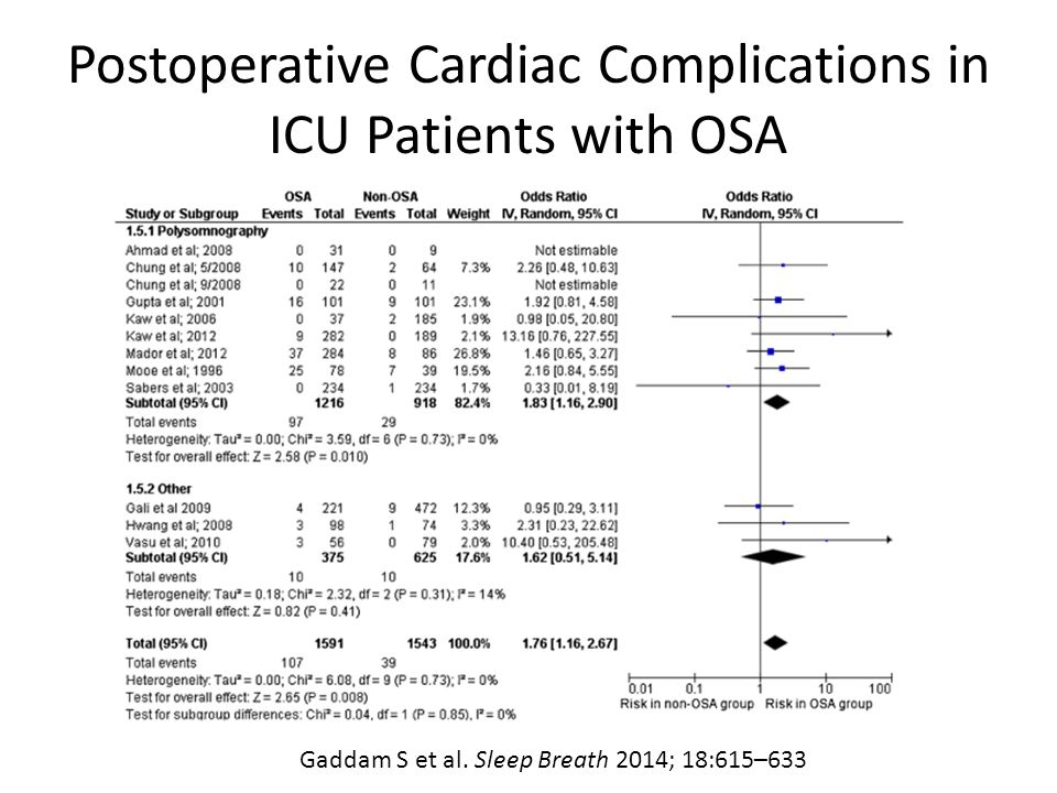 Postoperative Cardiac Complications in ICU Patients with OSA