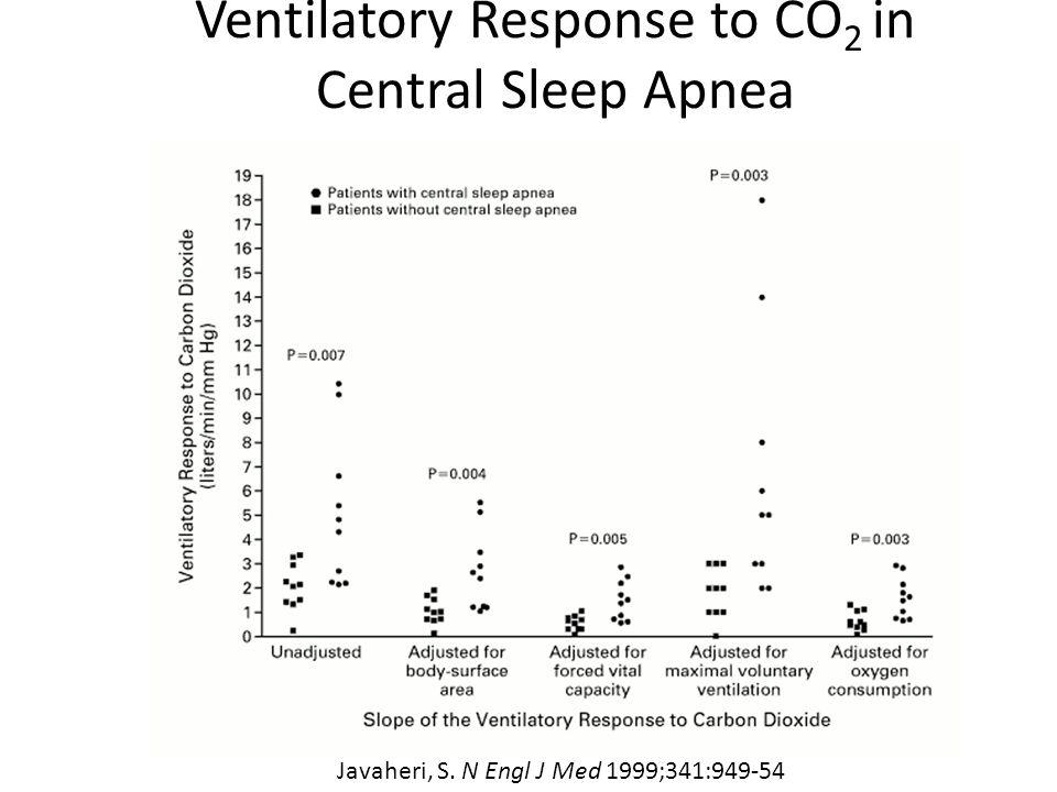 Ventilatory Response to CO2 in Central Sleep Apnea