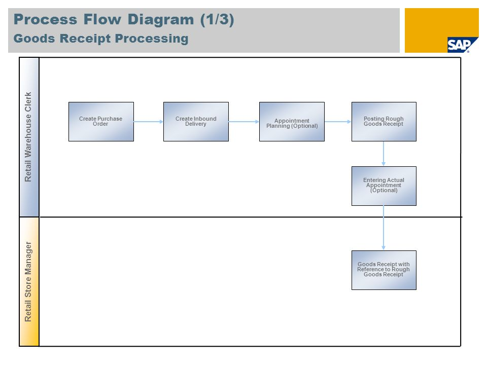 procure and warehouse flow process