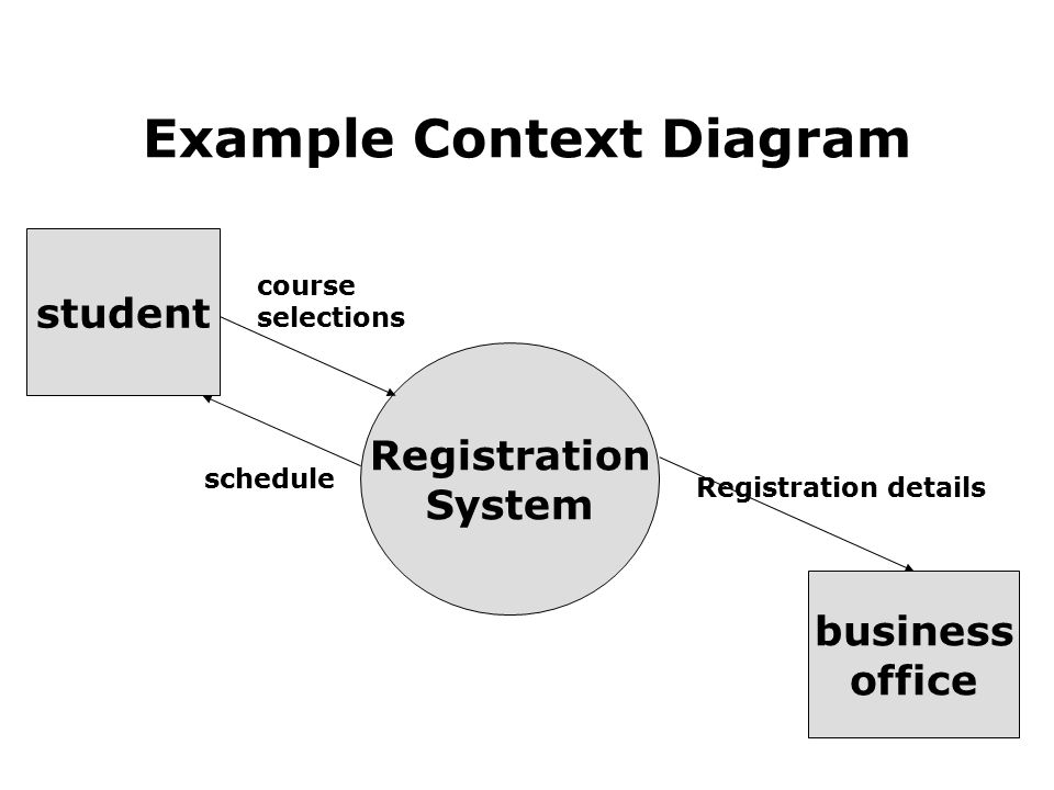 context data flow diagram Another name for a context diagram is a context-level data-flow diagram or a level-0 data flow diagram since a context diagram is a specialized version of data.