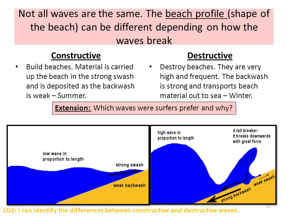 Describe and Explain How Waves Influence Beach Profiles Essay Sample