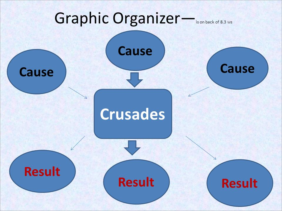Graphic Organizer—is on back of 8.3 ws