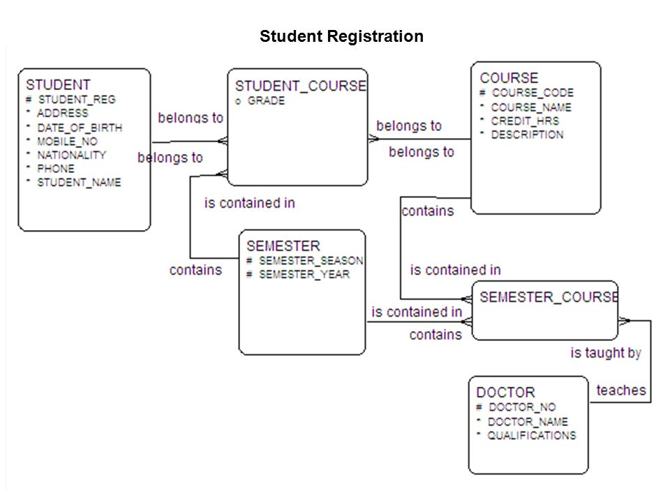 1 Generate Statistics For The Student Enrollment Grade And Zipcode Tables