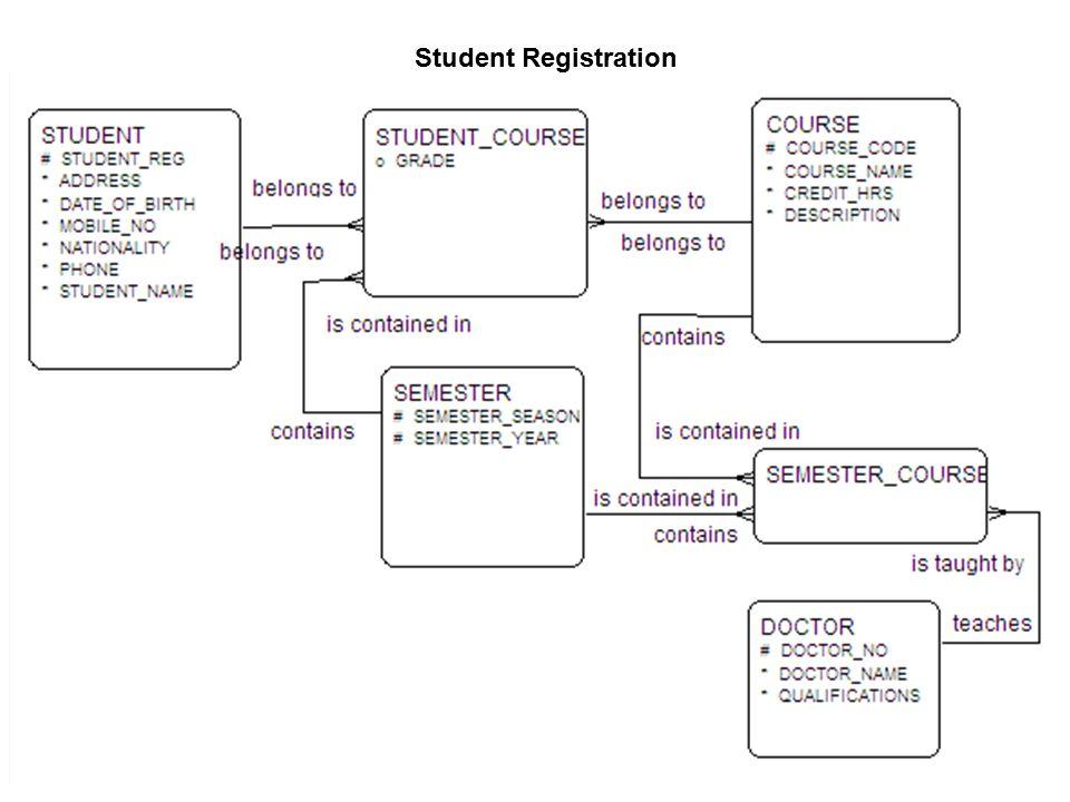 information system design  u201cstudent registration system example u201d