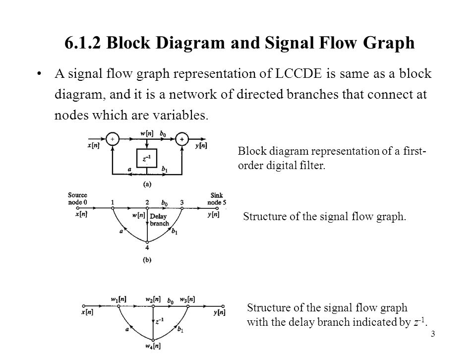block diagram to signal flow graph chapter 6. digital filter structures and designs section ...