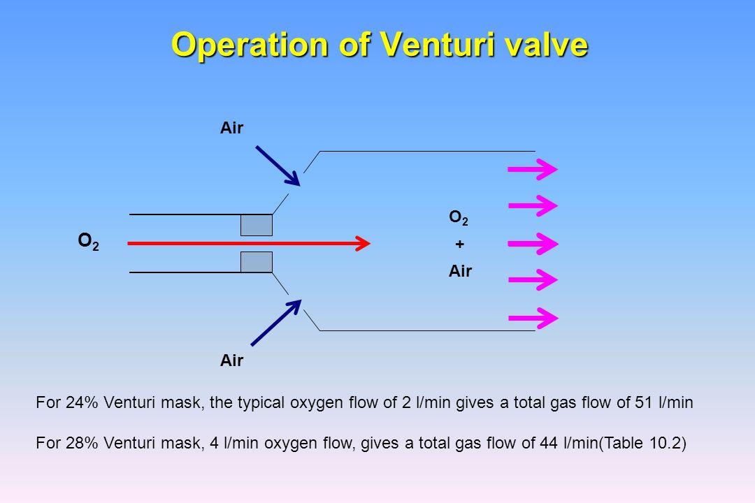 Applications of Venturi Principle to Water Aeration ...