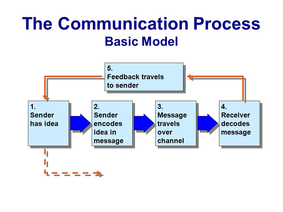 communication process model C8/1: communication skills communication concepts and process pathways to higher education 4 functions of communication models communication model.