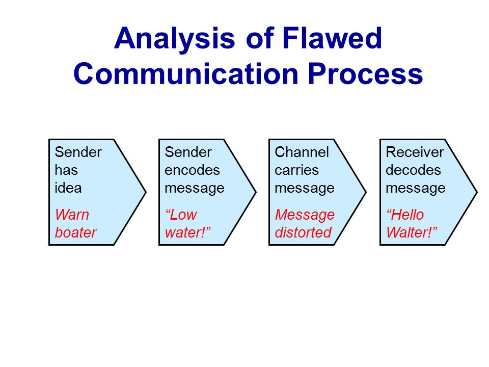 an analysis of mass communication process The transactional model of communication positions both communicators as senders and receivers who encode their own messages and decode others' messages in the context of both communicators' individual and shared experiences it is an interdependent model, and each element exists in relation to the.