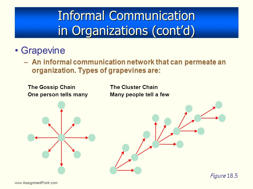 communication in organizations The organizational communication literature was the interpersonal communication skills of managers (particularly speaking and writing) as organizations became more communication-.