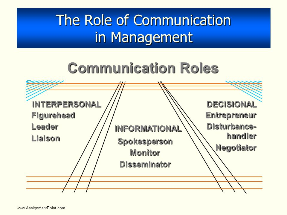 the role of business communication Business communication is unique from other types of communication clear business communication is the main part of the corporate management nowadays, in the good times the organizations owe its primary responsibility to shareholders.