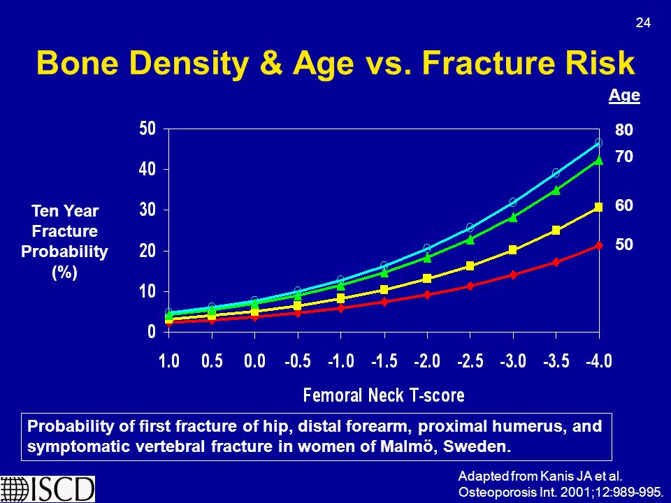 osteoporosis and less negative t score Osteoporotic patients had lower ost scores ( )  positive predictive value was  52% and negative predictive value was 79%  the ost was developed for  predicting risk of femoral neck t-score at or below 25 in asian.
