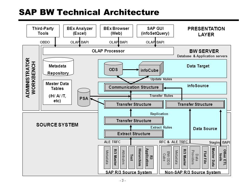 Sap Business Information Warehouse Sap Bw Part 3 Data