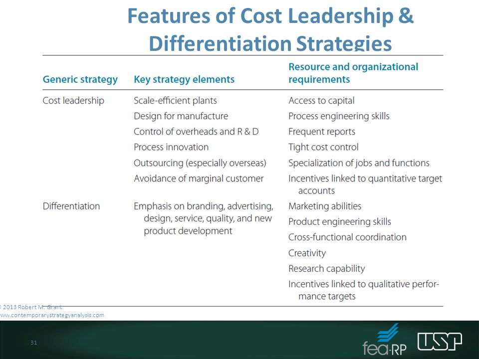 what is dell s basic business strategy cost leadership or differentiation Definition: cost leadership is a strategy that companies use to achieve competitive advantage by creating a low-cost-position among its competitors in other words, it's a company's ability to maintain lower prices than its competitors by increasing productivity and efficiency, eliminating waste, or controlling costs.