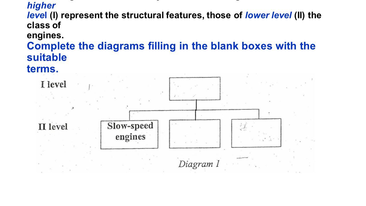 II. The diagrams below classify marine diesel engines