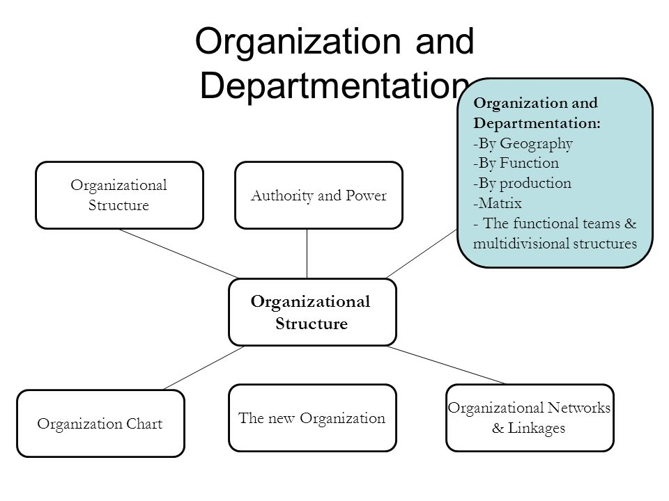 multidivisional and multifunctional structure 3 forms 29 three variations of the multidivisional structure 30 cooperative form of the multidivisional structure for implementing a  multi-functional work that.