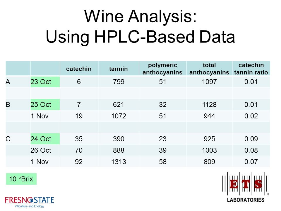 wine data analysis Quantitative determination of ethanol in wine by gas chromatography b  analysis of data from typical winery samples shows.