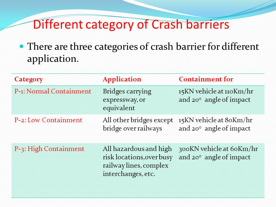 Different category of Crash barriers