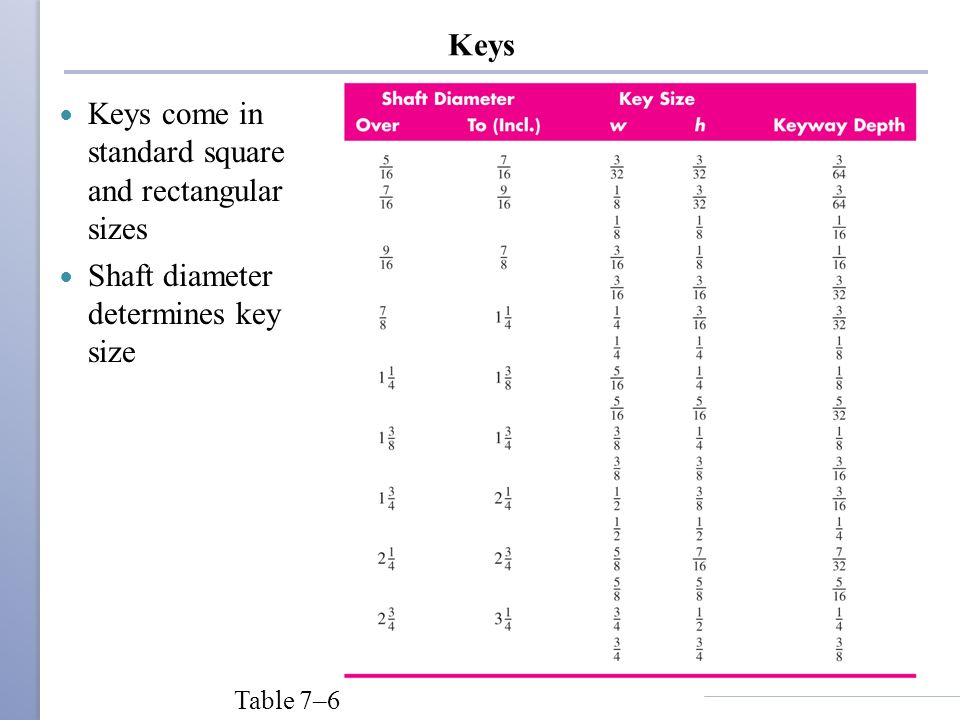 Keys come in standard square and rectangular sizes