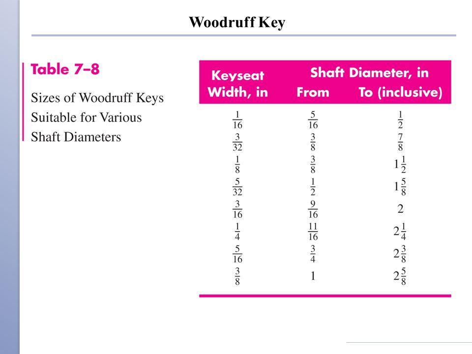 Woodruff Key