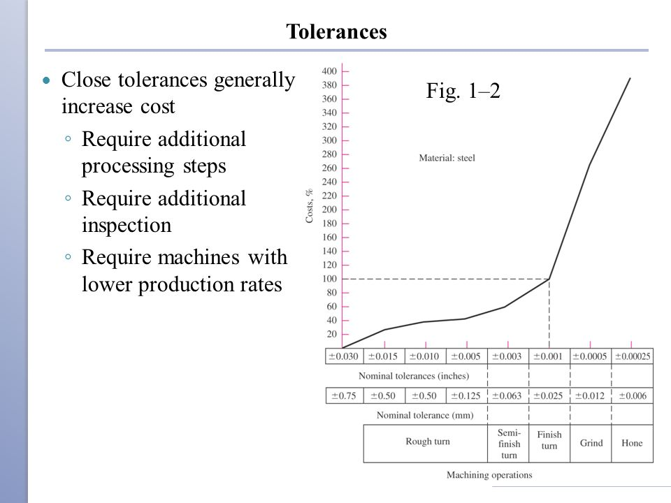 Tolerances Close tolerances generally increase cost. Require additional processing steps. Require additional inspection.