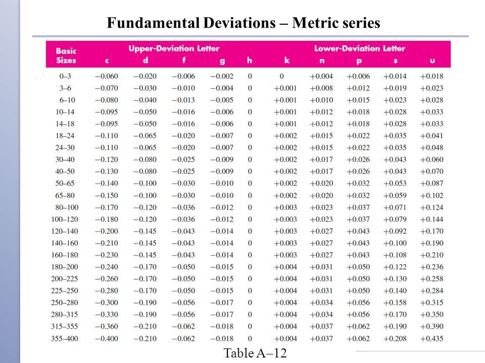 Fundamental Deviations – Metric series