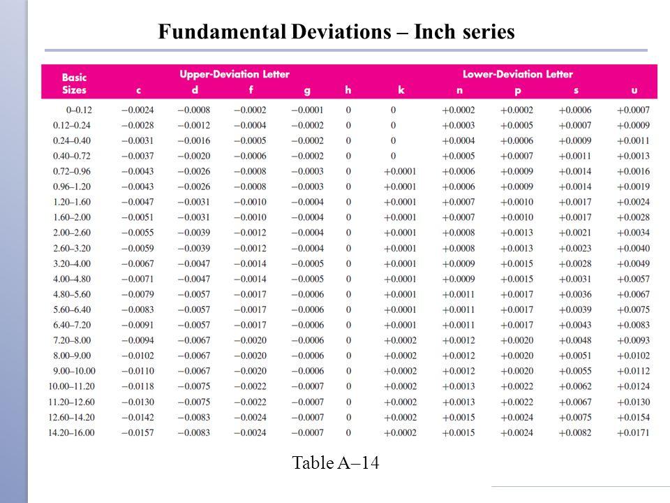 Fundamental Deviations – Inch series