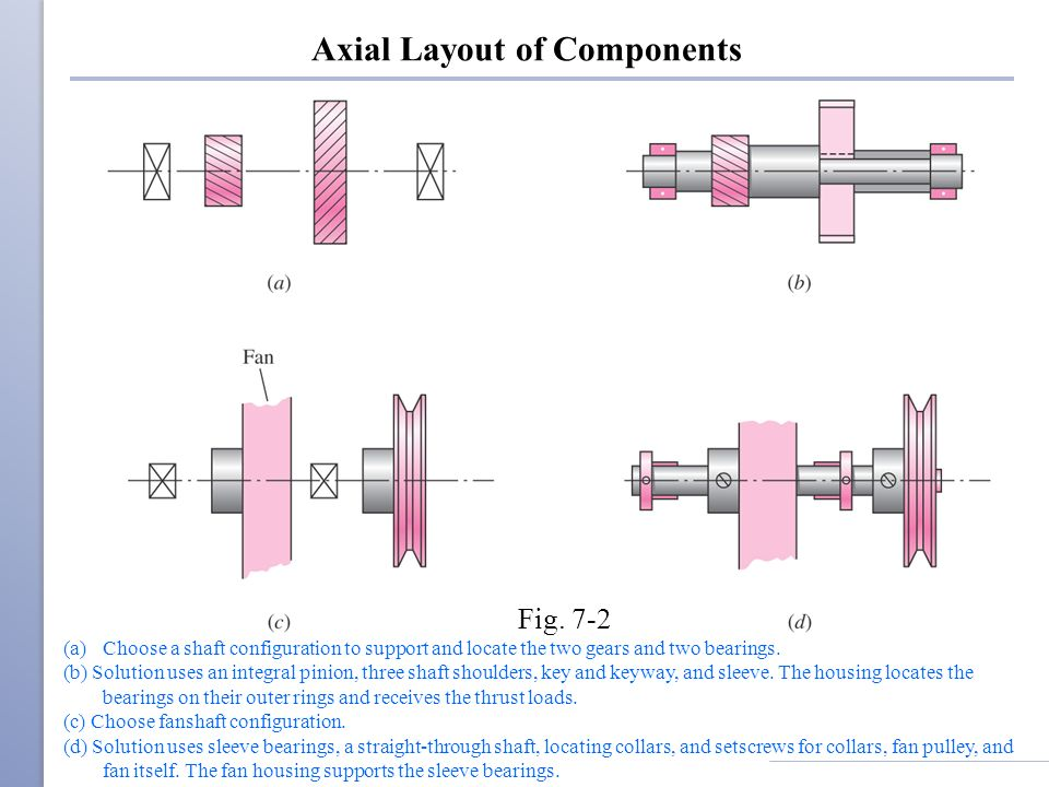 Axial Layout of Components