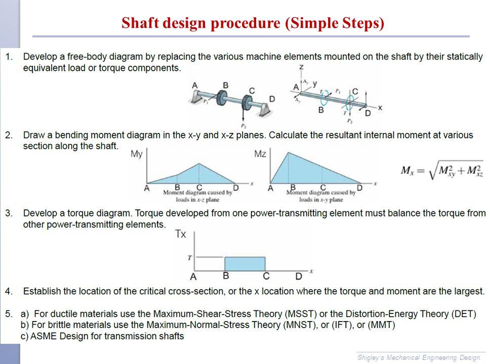 Shaft design procedure (Simple Steps)